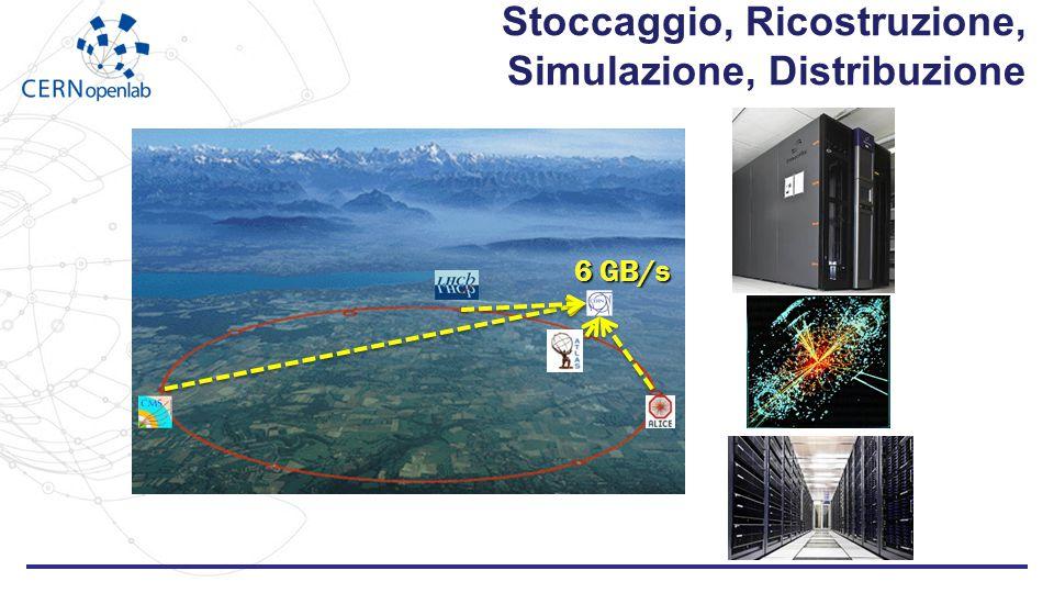 Stoccaggio, Ricostruzione, Simulazione, Distribuzione 6 GB/s