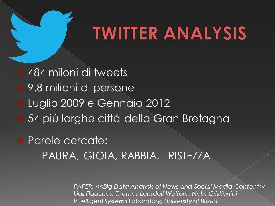  484 miloni di tweets  9.8 milioni di persone  Luglio 2009 e Gennaio 2012  54 piú larghe cittá della Gran Bretagna  Parole cercate: PAURA, GIOIA,