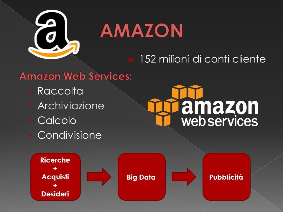  152 milioni di conti cliente Ricerche + Acquisti + Desideri Big DataPubblicità