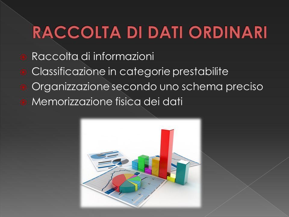  Raccolta di informazioni  Classificazione in categorie prestabilite  Organizzazione secondo uno schema preciso  Memorizzazione fisica dei dati