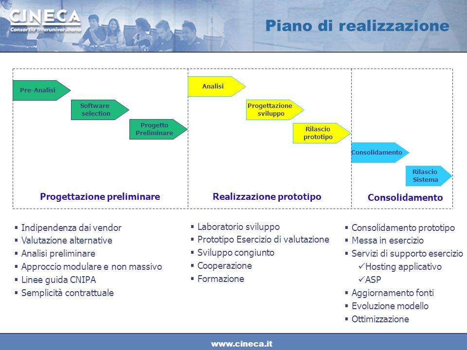 www.cineca.it Pre-Analisi Software selection Analisi Progetto Preliminare Progettazione sviluppo Rilascio prototipo Rilascio Sistema Consolidamento Pr
