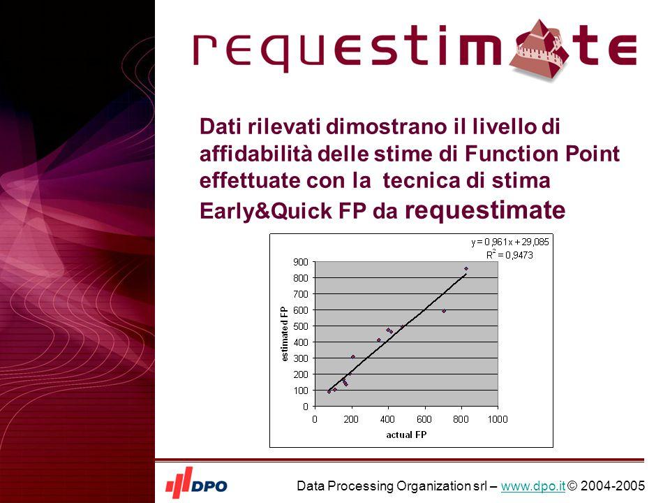Data Processing Organization srl – www.dpo.it © 2004-2005www.dpo.it Dati rilevati dimostrano il livello di affidabilità delle stime di Function Point effettuate con la tecnica di stima Early&Quick FP da requestimate