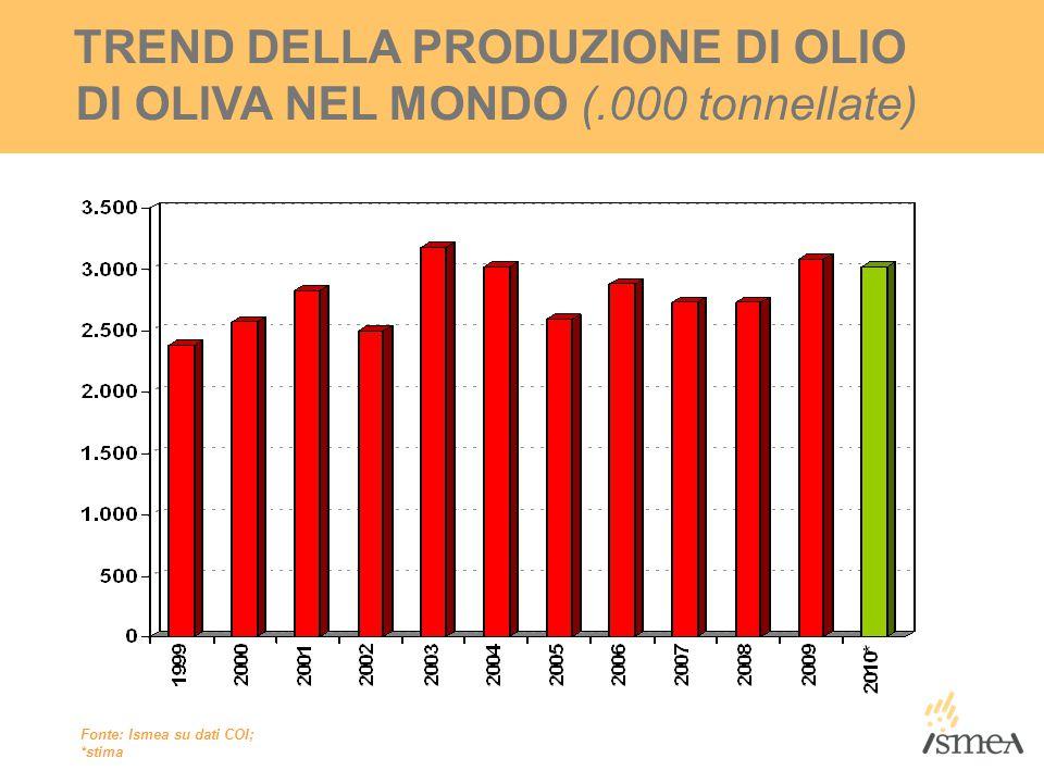 TREND DELLA PRODUZIONE DI OLIO DI OLIVA NEL MONDO (.000 tonnellate) Fonte: Ismea su dati COI; *stima