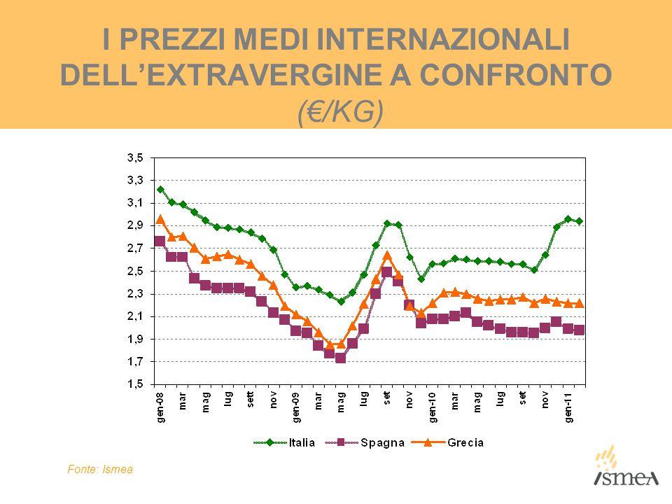 I PREZZI MEDI INTERNAZIONALI DELL'EXTRAVERGINE A CONFRONTO (€/KG) Fonte: Ismea