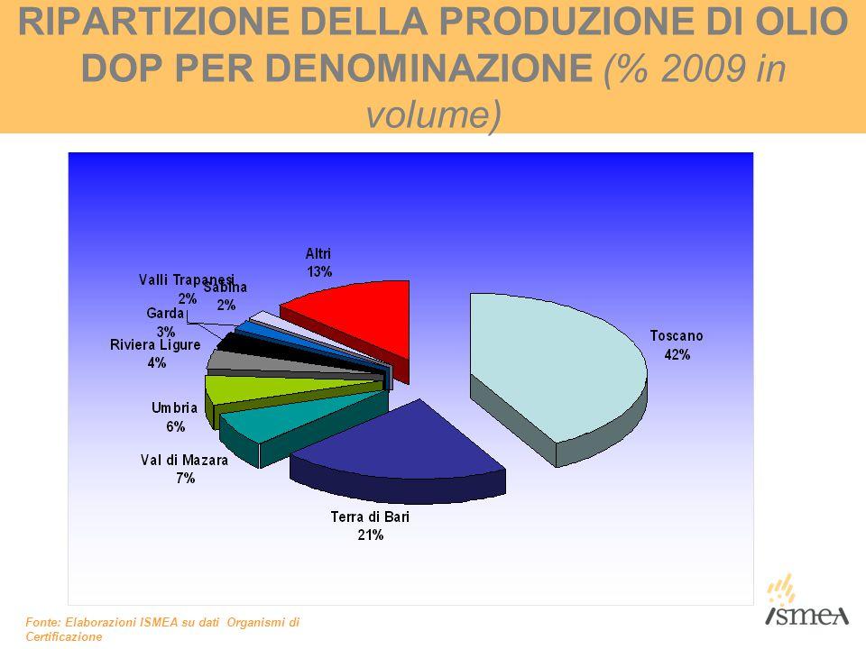 RIPARTIZIONE DELLA PRODUZIONE DI OLIO DOP PER DENOMINAZIONE (% 2009 in volume) Fonte: Elaborazioni ISMEA su dati Organismi di Certificazione