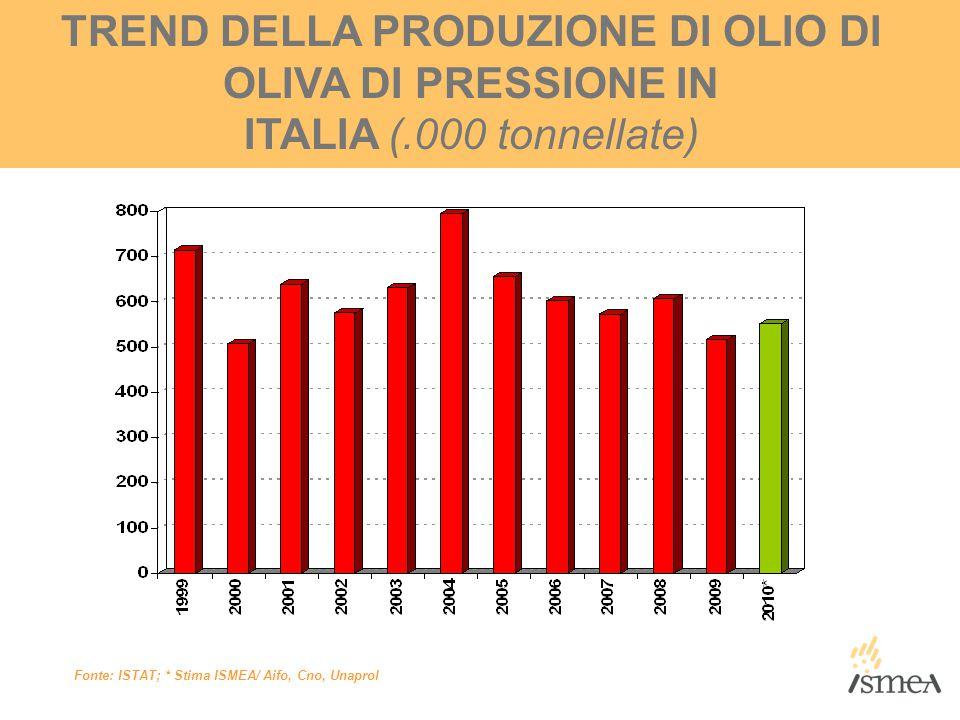 TREND DELLA PRODUZIONE DI OLIO DI OLIVA DI PRESSIONE IN ITALIA (.000 tonnellate) Fonte: ISTAT; * Stima ISMEA/ Aifo, Cno, Unaprol