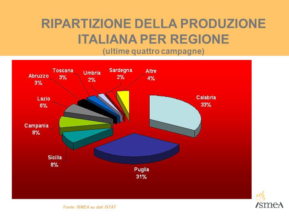 RIPARTIZIONE DELLA PRODUZIONE ITALIANA PER REGIONE (ultime quattro campagne) Fonte: ISMEA su dati ISTAT