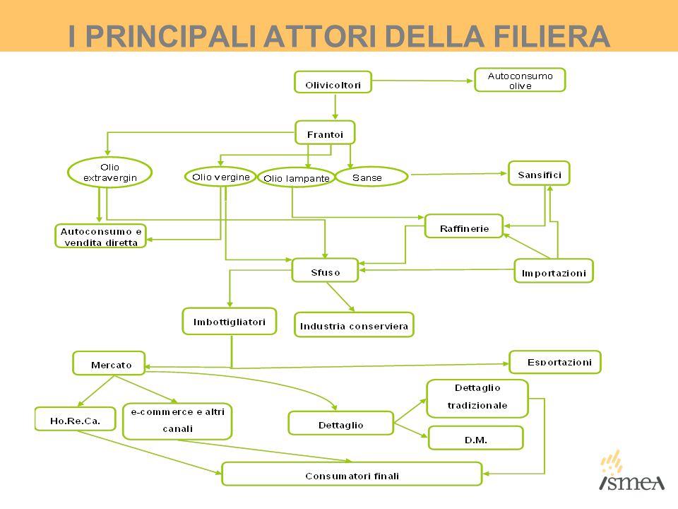 RIPARTIZIONE % dei CLIENTI ITALIANI NEL 2010 Fonte: ISTAT