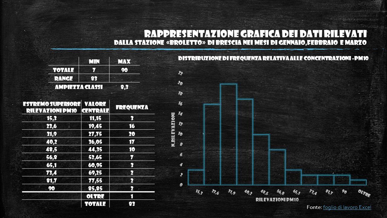 Rappresentazione grafica dei dati rilevati DALLa STAZIONe «BROLETTO» DI BRESCIA NEI MESI DI GENNAIO,FEBBRAIO E MARZO MinMax Totale790 Range83 Ampiezza classi8,3 Distribuzione di frequenza relativa alle concentrazioni -PM10 Estremo superiore rilevazioni PM10 Valore centrale Frequenza 15,311,153 23,619,4516 31,927,7520 40,236,0517 48,544,3510 56,852,657 65,160,953 73,469,252 81,777,552 9085,852 Oltre1 TOTALE83 Fonte: foglio di lavoro Excel