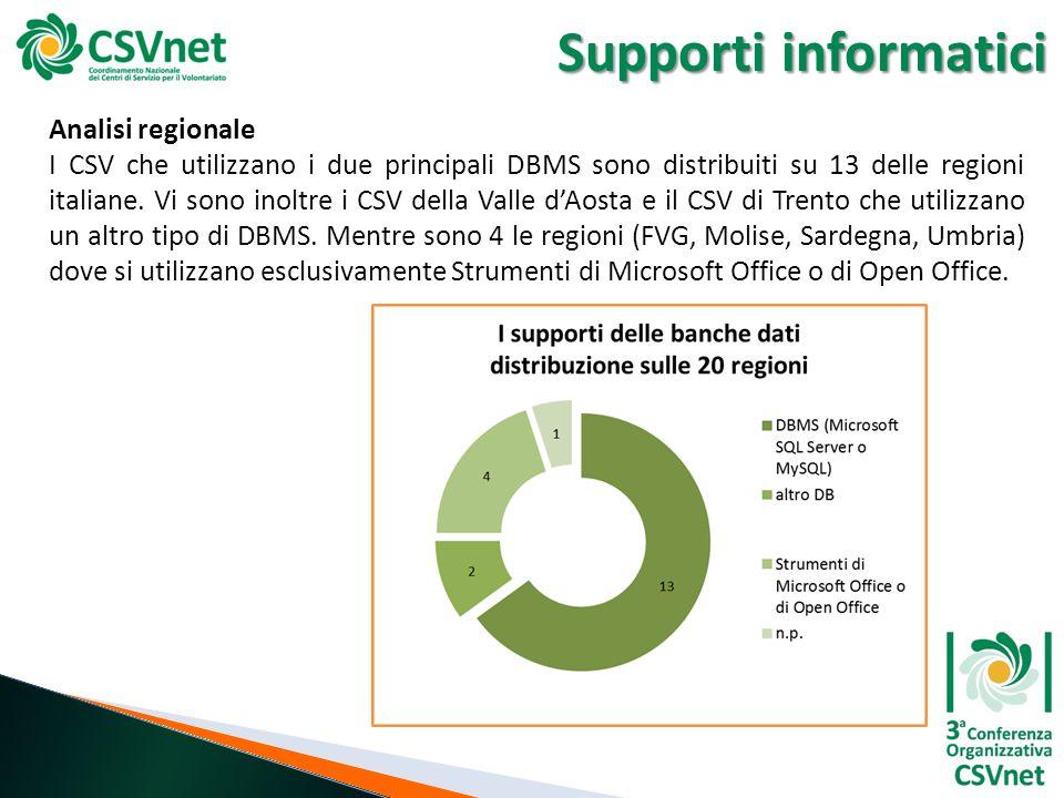 Supporti informatici Analisi regionale I CSV che utilizzano i due principali DBMS sono distribuiti su 13 delle regioni italiane. Vi sono inoltre i CSV