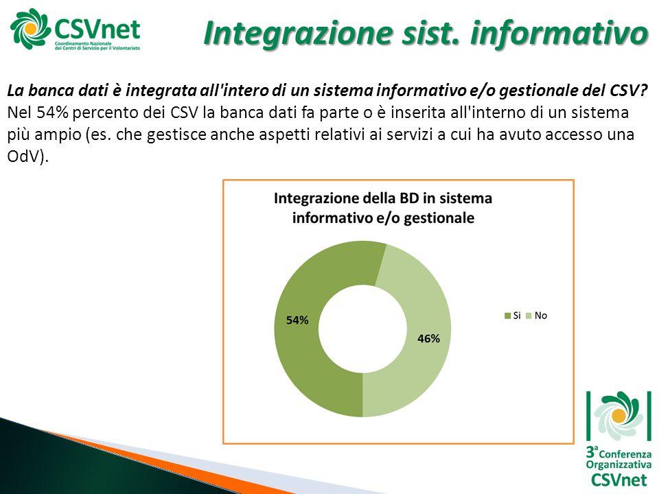 Integrazione sist. informativo La banca dati è integrata all'intero di un sistema informativo e/o gestionale del CSV? Nel 54% percento dei CSV la banc
