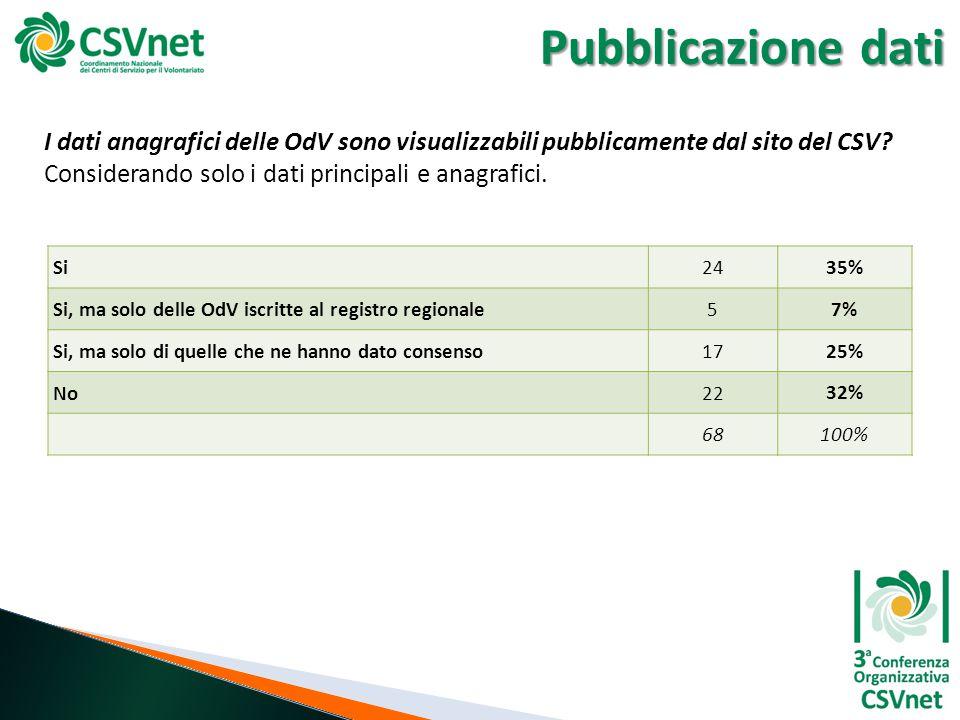 Pubblicazione dati I dati anagrafici delle OdV sono visualizzabili pubblicamente dal sito del CSV? Considerando solo i dati principali e anagrafici. S