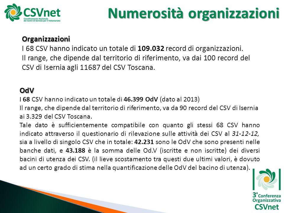 Numerosità organizzazioni Organizzazioni I 68 CSV hanno indicato un totale di 109.032 record di organizzazioni. Il range, che dipende dal territorio d