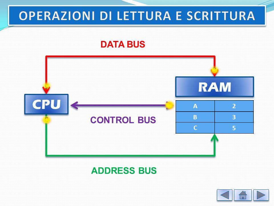 SRAM (static RAM): per mantenere l'informazione memorizzata, ogni cella è costantemente alimentata, anche se questo comporta consumi elettrici superiori, ma i tempi di risposta alla CPU sono piuttosto brevi.