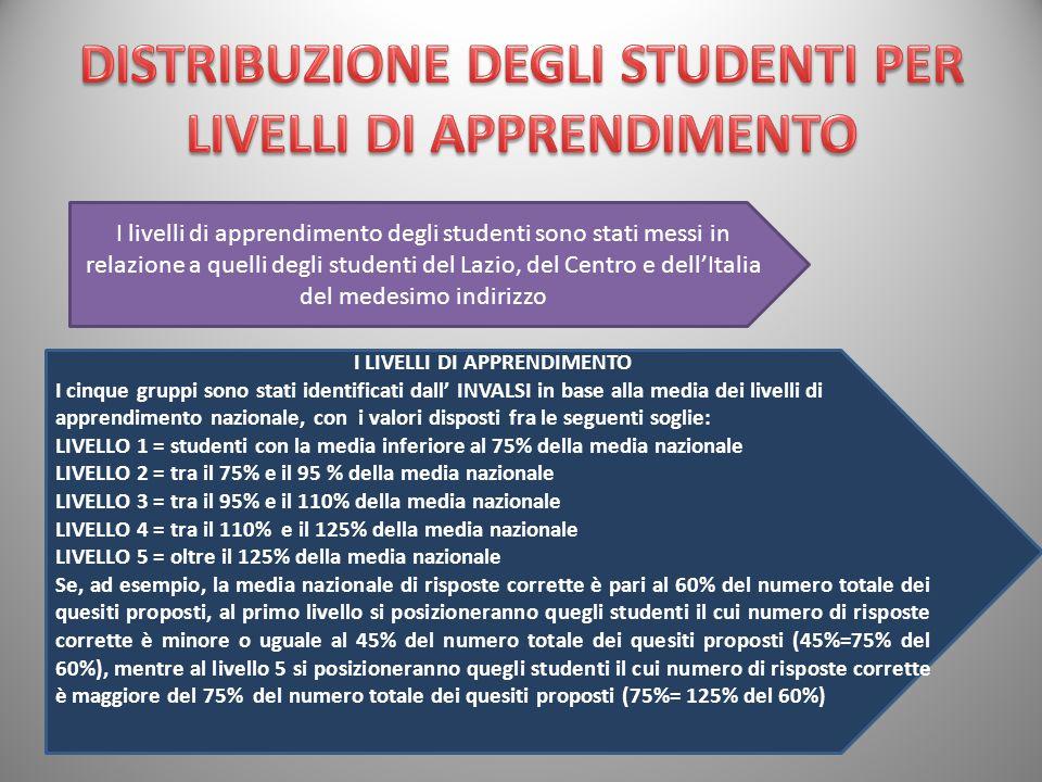 I livelli di apprendimento degli studenti sono stati messi in relazione a quelli degli studenti del Lazio, del Centro e dell'Italia del medesimo indirizzo I LIVELLI DI APPRENDIMENTO I cinque gruppi sono stati identificati dall' INVALSI in base alla media dei livelli di apprendimento nazionale, con i valori disposti fra le seguenti soglie: LIVELLO 1 = studenti con la media inferiore al 75% della media nazionale LIVELLO 2 = tra il 75% e il 95 % della media nazionale LIVELLO 3 = tra il 95% e il 110% della media nazionale LIVELLO 4 = tra il 110% e il 125% della media nazionale LIVELLO 5 = oltre il 125% della media nazionale Se, ad esempio, la media nazionale di risposte corrette è pari al 60% del numero totale dei quesiti proposti, al primo livello si posizioneranno quegli studenti il cui numero di risposte corrette è minore o uguale al 45% del numero totale dei quesiti proposti (45%=75% del 60%), mentre al livello 5 si posizioneranno quegli studenti il cui numero di risposte corrette è maggiore del 75% del numero totale dei quesiti proposti (75%= 125% del 60%)