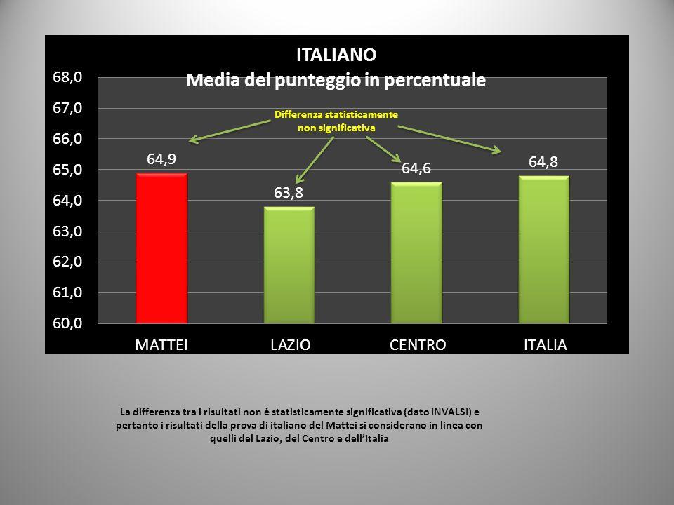 La differenza tra i risultati non è statisticamente significativa (dato INVALSI) e pertanto i risultati della prova di italiano del Mattei si considerano in linea con quelli del Lazio, del Centro e dell'Italia Differenza statisticamente non significativa