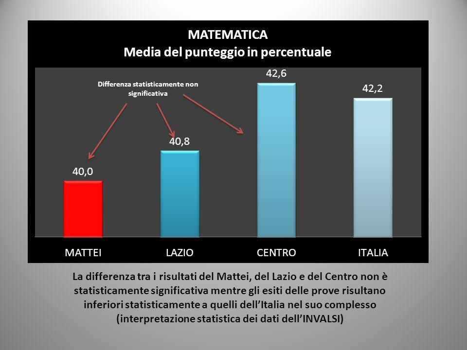 La differenza tra i risultati del Mattei, del Lazio e del Centro non è statisticamente significativa mentre gli esiti delle prove risultano inferiori statisticamente a quelli dell'Italia nel suo complesso (interpretazione statistica dei dati dell'INVALSI)