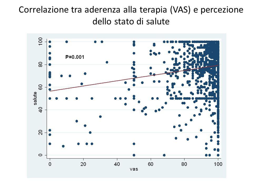 Correlazione tra aderenza alla terapia (VAS) e percezione dello stato di salute P=0.001