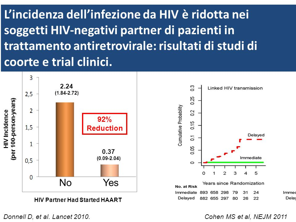 HIV Incidence (per 100-person-years) 2.24 (1.84-2.72) 0.37 (0.09-2.04) HIV Partner Had Started HAART NoYes 92% Reduction Donnell D, et al.