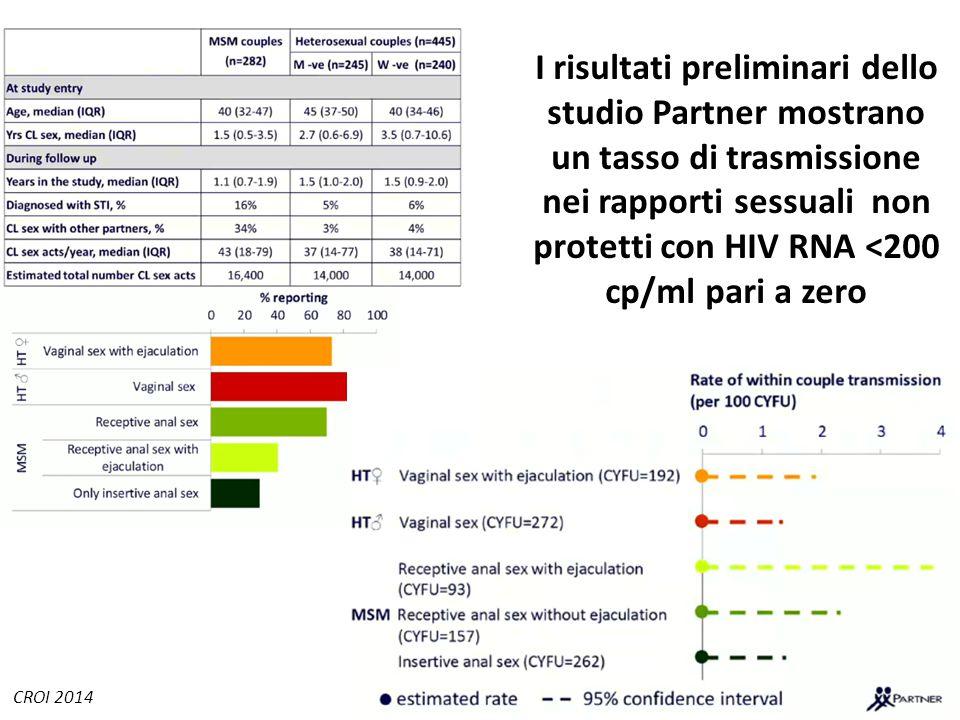 I risultati preliminari dello studio Partner mostrano un tasso di trasmissione nei rapporti sessuali non protetti con HIV RNA <200 cp/ml pari a zero CROI 2014