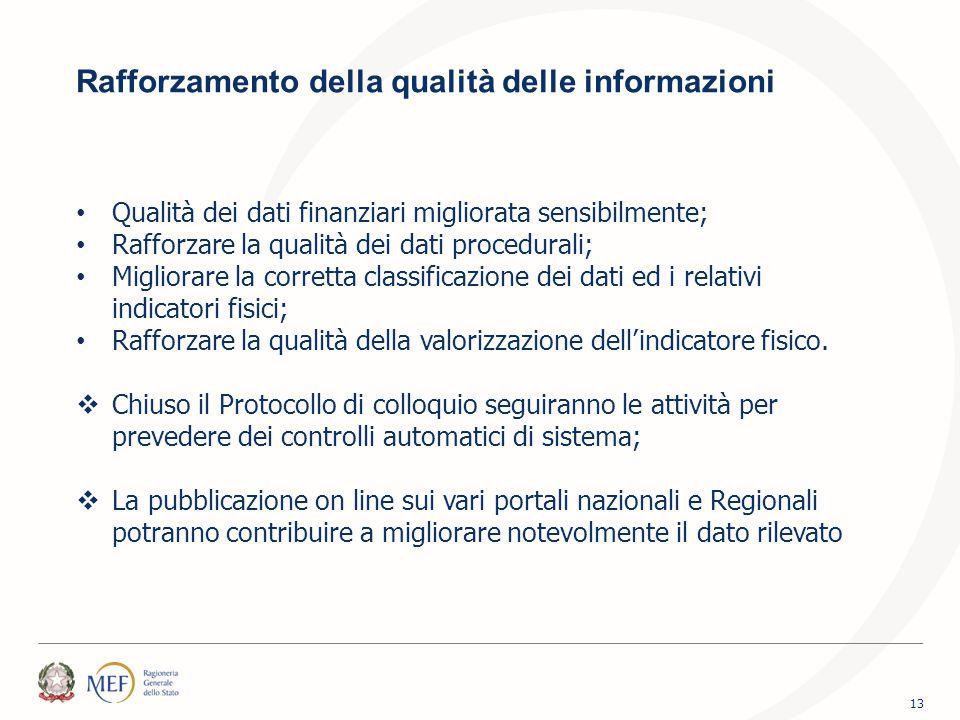 Qualità dei dati finanziari migliorata sensibilmente; Rafforzare la qualità dei dati procedurali; Migliorare la corretta classificazione dei dati ed i