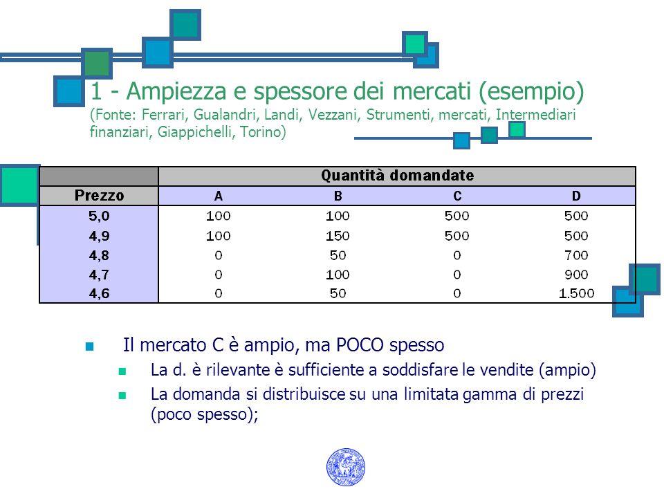 1 - Ampiezza e spessore dei mercati (esempio) (Fonte: Ferrari, Gualandri, Landi, Vezzani, Strumenti, mercati, Intermediari finanziari, Giappichelli, Torino) Il mercato C è ampio, ma POCO spesso La d.