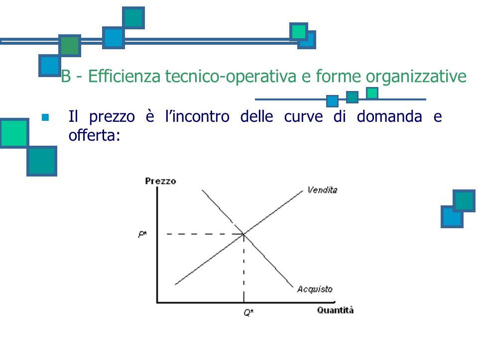 B - Efficienza tecnico-operativa e forme organizzative Il prezzo è l'incontro delle curve di domanda e offerta: