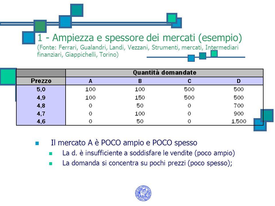 1 - Ampiezza e spessore dei mercati (esempio) (Fonte: Ferrari, Gualandri, Landi, Vezzani, Strumenti, mercati, Intermediari finanziari, Giappichelli, Torino) Il mercato A è POCO ampio e POCO spesso La d.