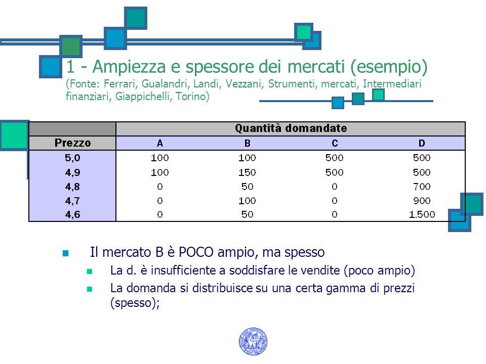 1 - Ampiezza e spessore dei mercati (esempio) (Fonte: Ferrari, Gualandri, Landi, Vezzani, Strumenti, mercati, Intermediari finanziari, Giappichelli, Torino) Il mercato B è POCO ampio, ma spesso La d.