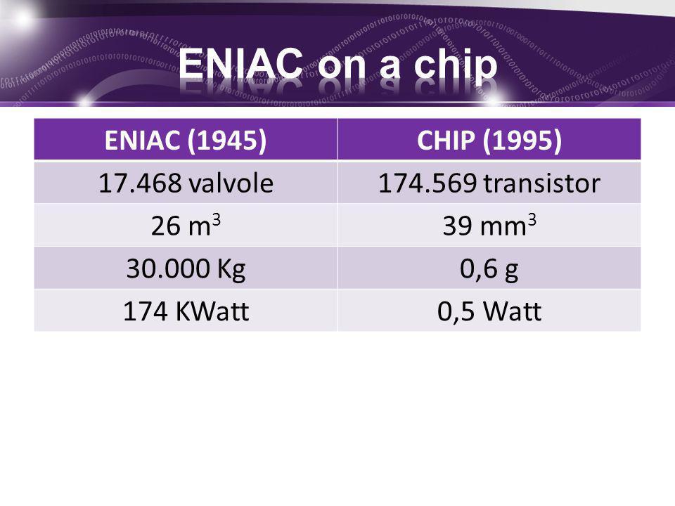 ENIAC (1945)CHIP (1995) 17.468 valvole174.569 transistor 26 m 3 39 mm 3 30.000 Kg0,6 g 174 KWatt0,5 Watt