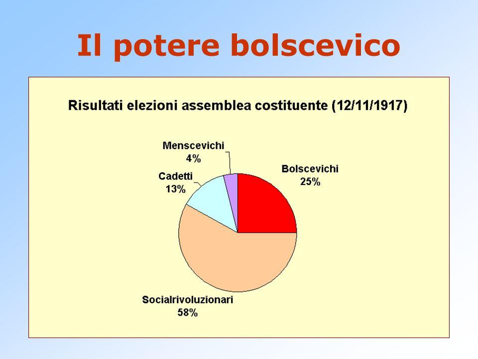"""Il potere bolscevico L'assemblea costituente viene sciolta dopo la prima riunione (18/01/1918) in quanto """"roccaforte della borghesia"""". Inizia la perse"""