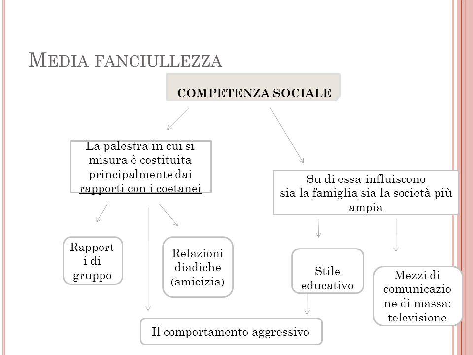 M EDIA FANCIULLEZZA COMPETENZA SOCIALE La palestra in cui si misura è costituita principalmente dai rapporti con i coetanei Rapport i di gruppo Relazi