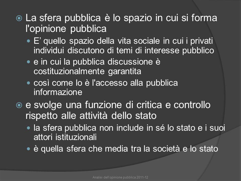  La sfera pubblica è lo spazio in cui si forma l opinione pubblica E' quello spazio della vita sociale in cui i privati individui discutono di temi di interesse pubblico e in cui la pubblica discussione è costituzionalmente garantita così come lo è l accesso alla pubblica informazione  e svolge una funzione di critica e controllo rispetto alle attività dello stato la sfera pubblica non include in sé lo stato e i suoi attori istituzionali è quella sfera che media tra la società e lo stato Analisi dell'opinione pubblica 2011-12
