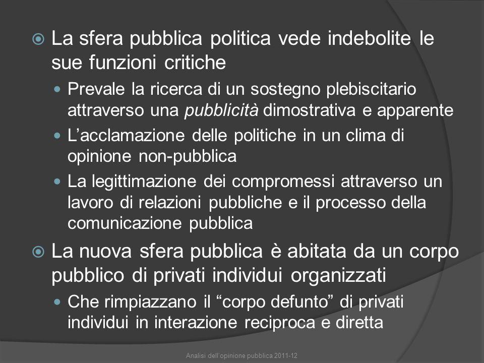  La sfera pubblica politica vede indebolite le sue funzioni critiche Prevale la ricerca di un sostegno plebiscitario attraverso una pubblicità dimostrativa e apparente L'acclamazione delle politiche in un clima di opinione non-pubblica La legittimazione dei compromessi attraverso un lavoro di relazioni pubbliche e il processo della comunicazione pubblica  La nuova sfera pubblica è abitata da un corpo pubblico di privati individui organizzati Che rimpiazzano il corpo defunto di privati individui in interazione reciproca e diretta Analisi dell'opinione pubblica 2011-12