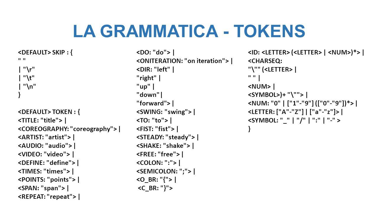 LA GRAMMATICA (versione 1) – PRODUZIONI 1 ::= ::= ( )* ::= (   ) ::= Move ::= (   ) ::= ( (   ) ) ::= (   ) Ammetto coreografia vuota