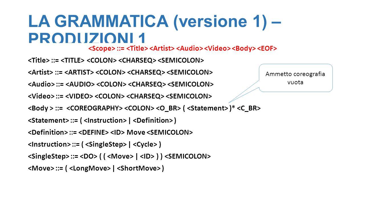 LA GRAMMATICA (versione 1) – PRODUZIONI 1 ::= ::= ( )* ::= ( | ) ::= Move ::= ( | ) ::= ( ( | ) ) ::= ( | ) Ammetto coreografia vuota