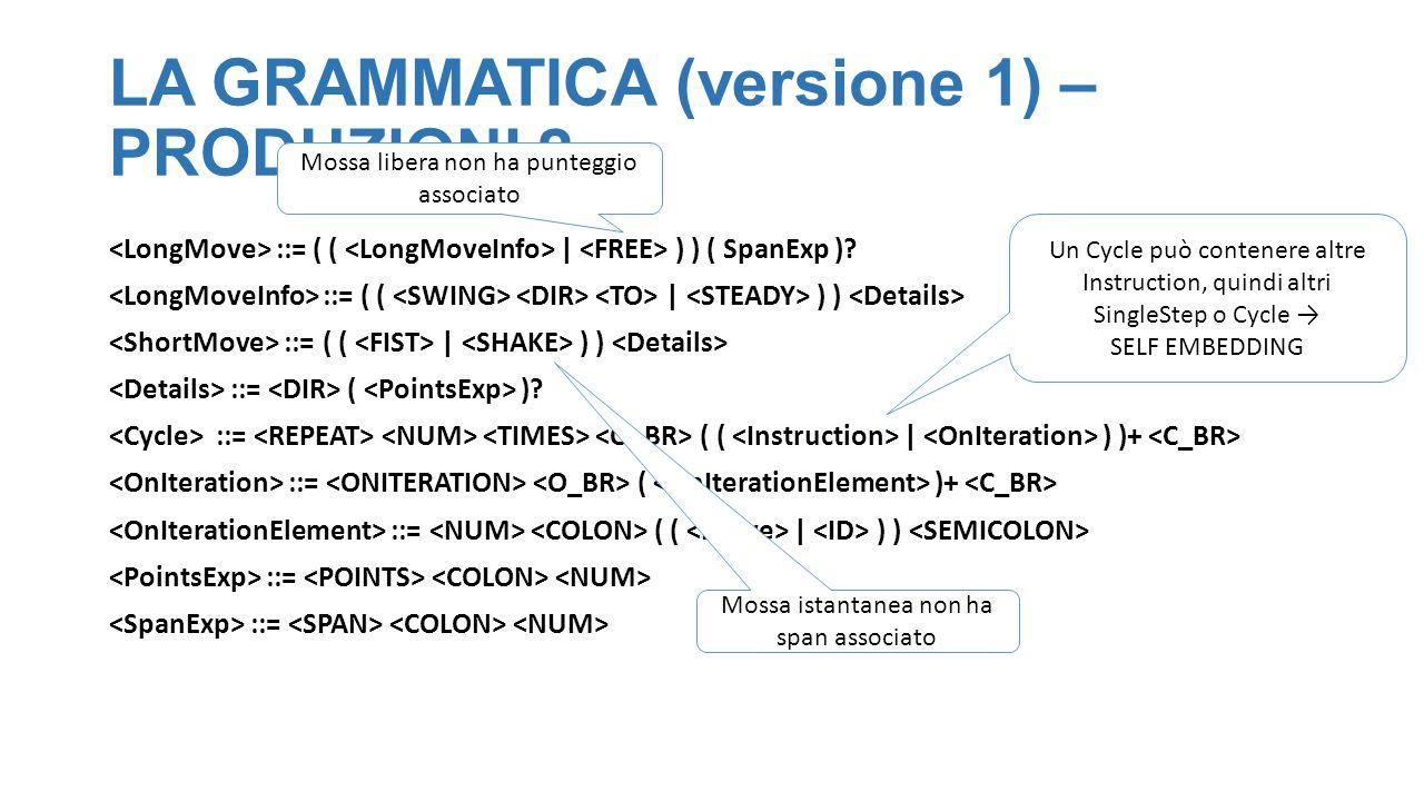 LA GRAMMATICA (versione 1) – PRODUZIONI 2 ::= ( ( | ) ) ( SpanExp ).