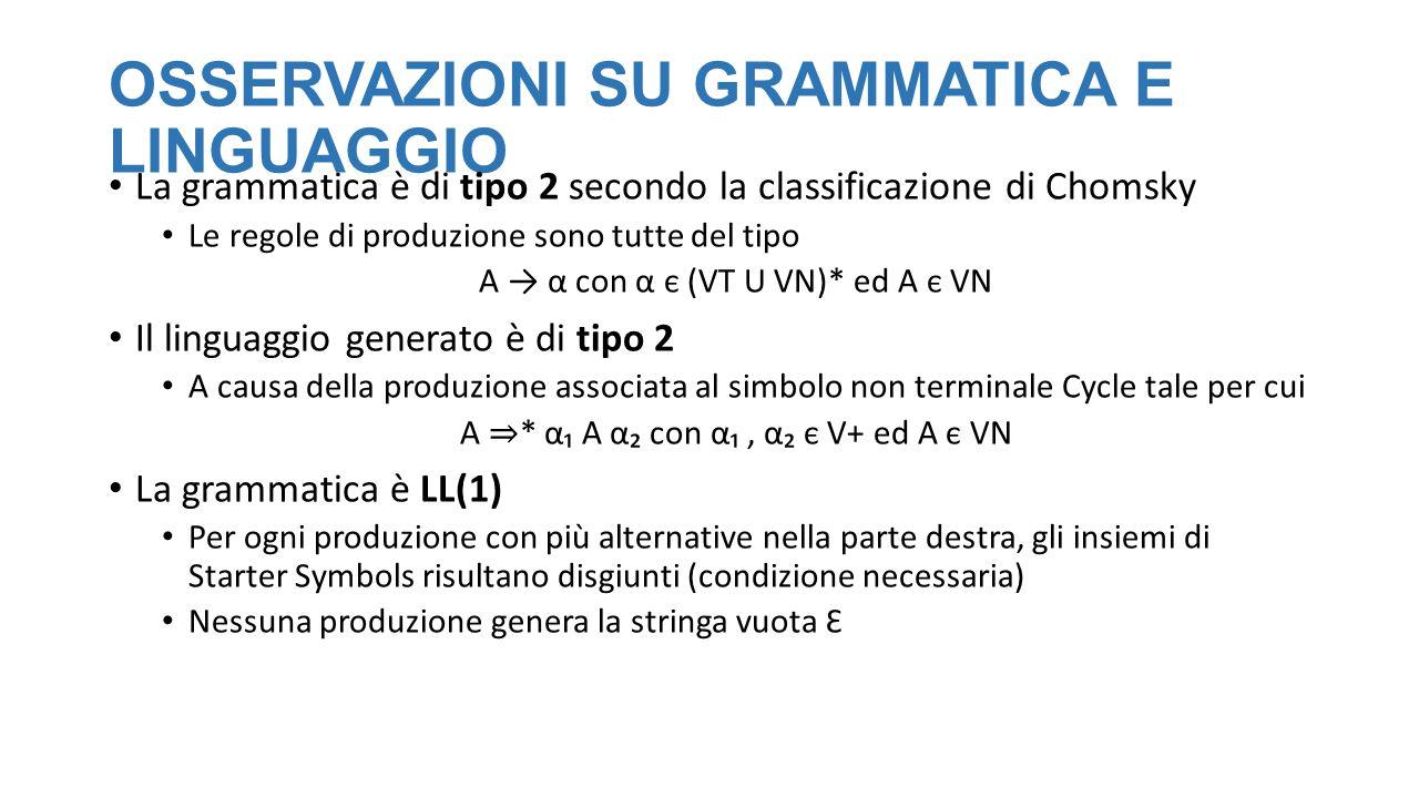 GRAMMATICA (versione 2) Nella grammatica presentata prima, nessun ciclo è «inutile» ::= ( (   ) )+ Limite: è possibile definire variabili solo al livello esteriore Apportando una modifica (minima!) posso giocare su questo trade-off ::= ( (   ) )+ Ora è possibile definire variabili anche all'interno dei cicli, ma posso creare cicli che di fatto non generano mosse… Si può vedere facilmente che ogni frase del linguaggio generato dalla grammatica versione 1 è una frase lecita anche qui (ma non è detto ovviamente il viceversa)