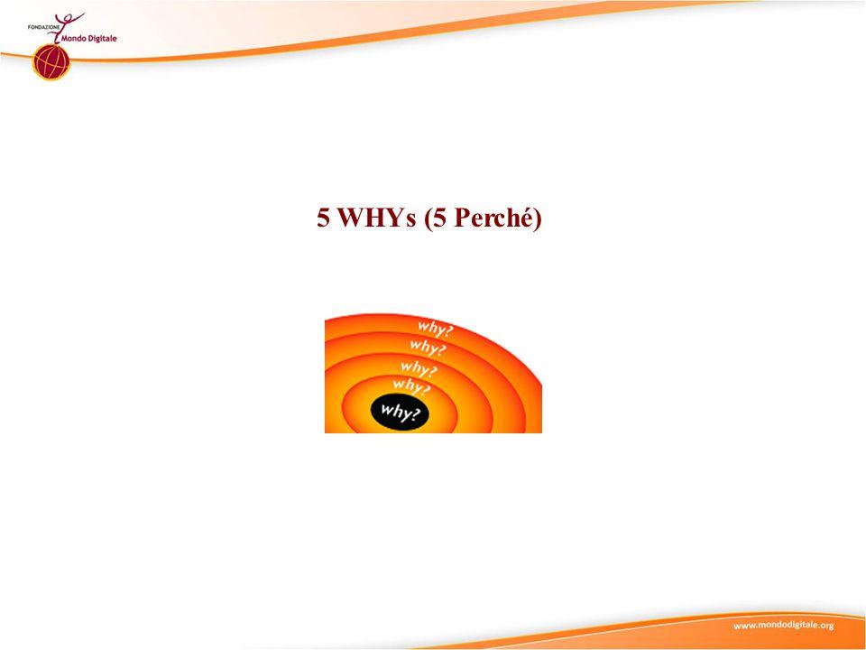 5 WHYs (5 Perché)
