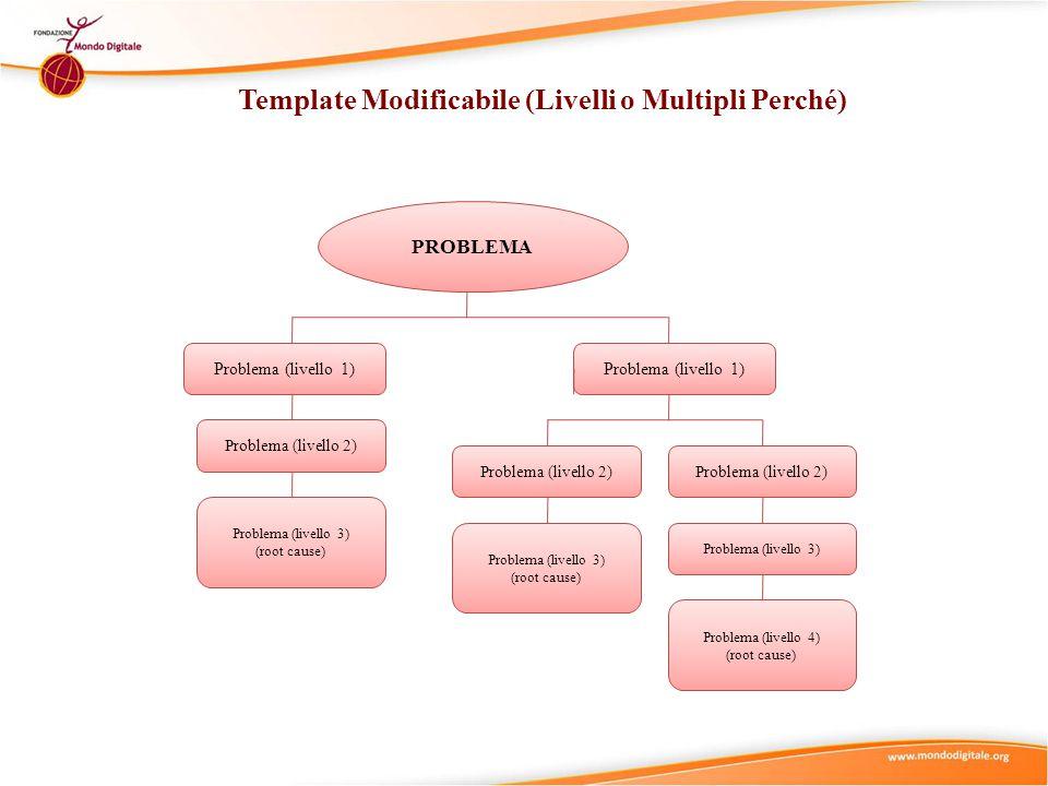 Template Modificabile (Livelli o Multipli Perché) PROBLEMA Problema (livello 1) Problema (livello 2) Problema (livello 3) (root cause) Problema (livello 1) Problema (livello 2) Problema (livello 3) (root cause) Problema (livello 2) Problema (livello 3) Problema (livello 4) (root cause)