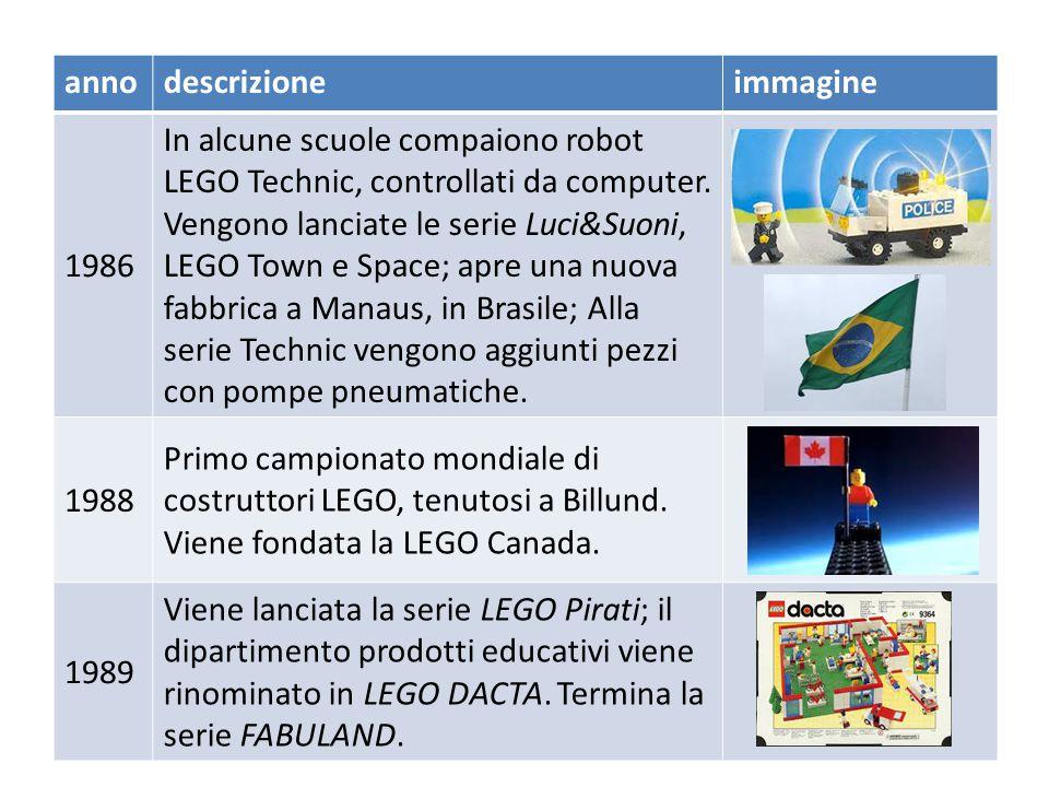annodescrizioneimmagine 1980 La LEGO istituisce il dipartimento prodotti educativi ; Vengono aperti nuovi stabilimenti in Svizzera e nello Jutland, Danimarca.