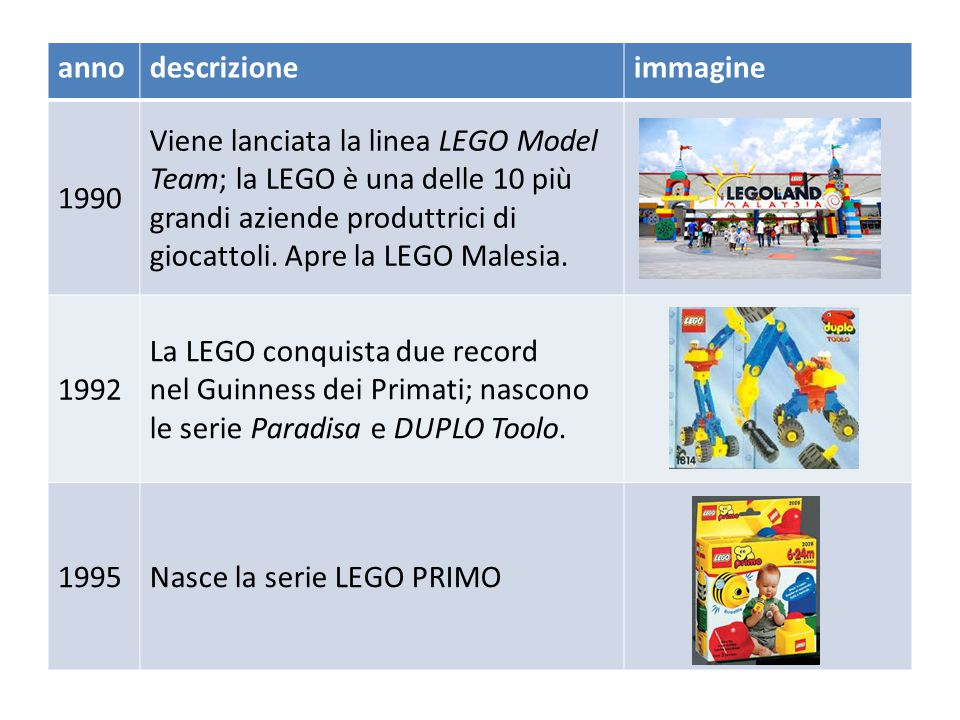 annodescrizioneimmagine 1986 In alcune scuole compaiono robot LEGO Technic, controllati da computer. Vengono lanciate le serie Luci&Suoni, LEGO Town e