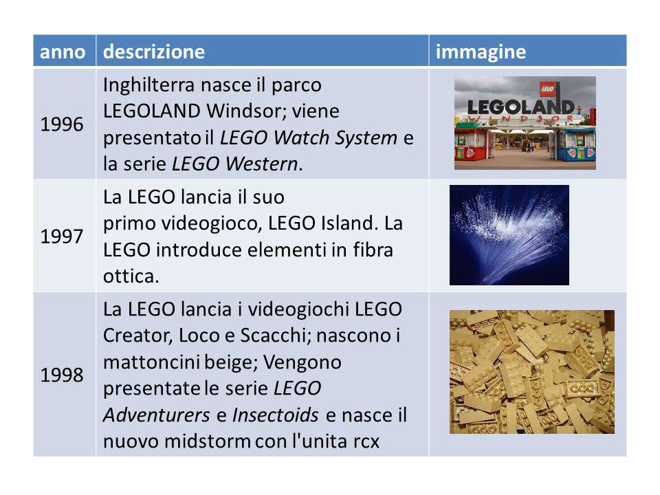 annodescrizioneimmagine 1990 Viene lanciata la linea LEGO Model Team; la LEGO è una delle 10 più grandi aziende produttrici di giocattoli. Apre la LEG