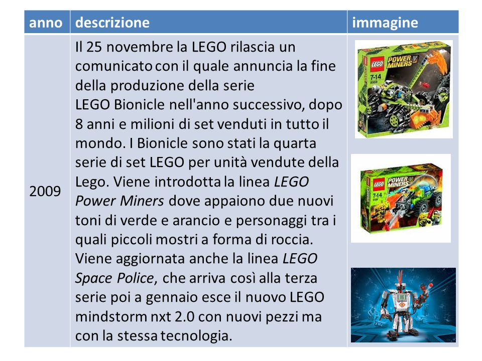 annodescrizioneimmagine 2008 Il 28 gennaio il mattoncino Lego compie 50 anni. Per l'occasione viene messa sul mercato una confezione commemorativa, un