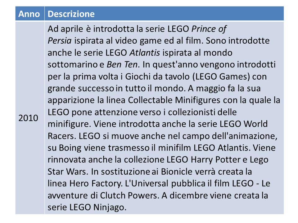 annodescrizioneimmagine 2009 Il 25 novembre la LEGO rilascia un comunicato con il quale annuncia la fine della produzione della serie LEGO Bionicle ne