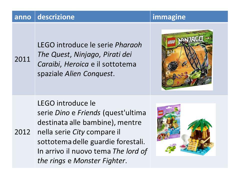 AnnoDescrizione 2010 Ad aprile è introdotta la serie LEGO Prince of Persia ispirata al video game ed al film. Sono introdotte anche le serie LEGO Atla