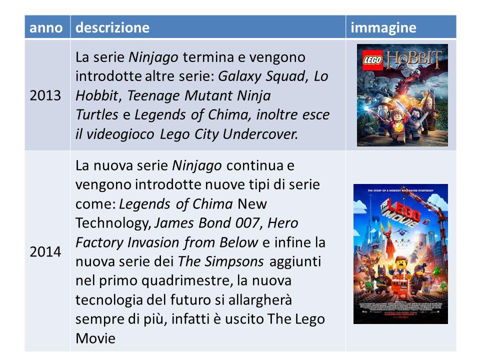 annodescrizioneimmagine 2011 LEGO introduce le serie Pharaoh The Quest, Ninjago, Pirati dei Caraibi, Heroica e il sottotema spaziale Alien Conquest.