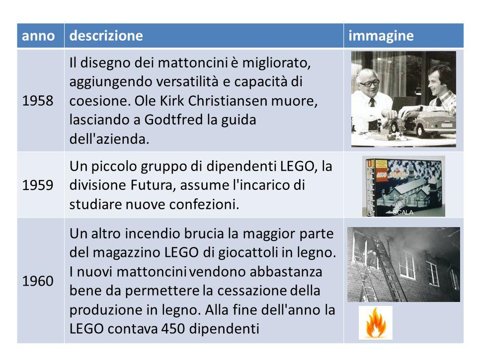 annodescrizioneimmagine 1949La LEGO comincia a produrre mattoncini simili, chiamandoli Automatic Binding Bricks (Mattoncini a collegamento automatico) 1953I mattoncini LEGO prendono il nome di LEGO Mursten, o Mattoncini LEGO 1954Godtfred Kirk Christiansen diventa manager dell azienda LEGO.