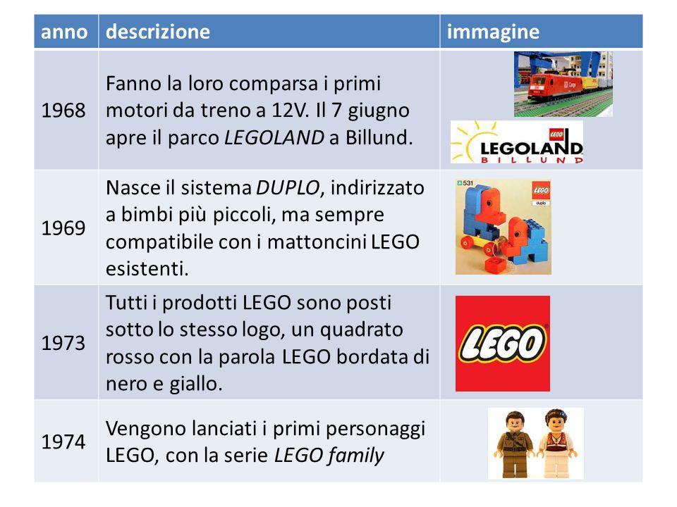 annodescrizioneimmagine 1961 1962 La LEGO fa un accordo con la Samsonite, permettendogli di produrre e vendere prodotti LEGO in Canada. L'accordo dure