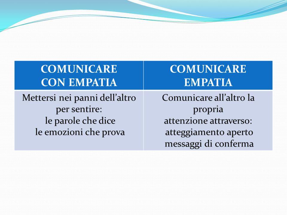 COMUNICARE CON EMPATIA COMUNICARE EMPATIA Mettersi nei panni dell'altro per sentire: le parole che dice le emozioni che prova Comunicare all'altro la